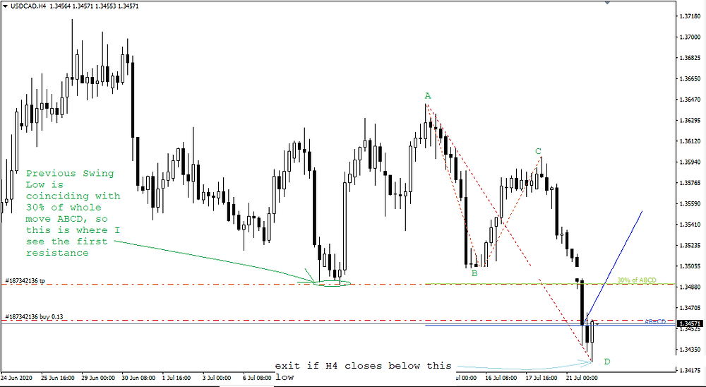 ABCD pattern was completed in USD/CAD