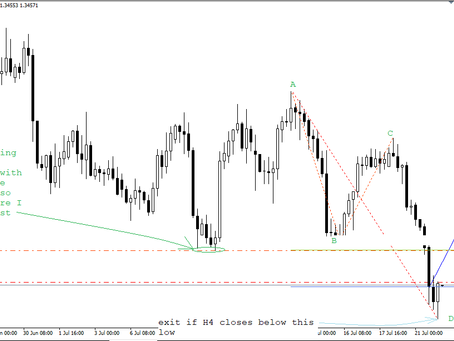 Buy USD/CAD after completion of ABCD | Forex Fund Manager | Keon Consultancy