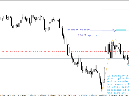 Trading USD/JPY after NFP | Forex Fund Manager | Keon Consultancy