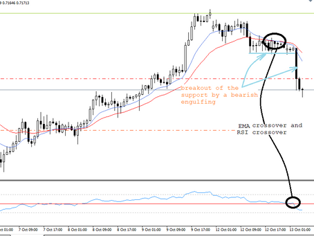 AUD/USD analysis & trading plan | Oct 13, 2020 | Managed Forex Accounts by Keon Consultancy