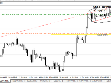 Change in sell stop of AUD/USD | October 18, 2019