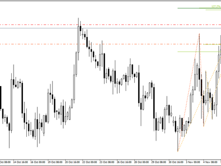 GBP/USD analysis & trading plan by Keon Consultancy
