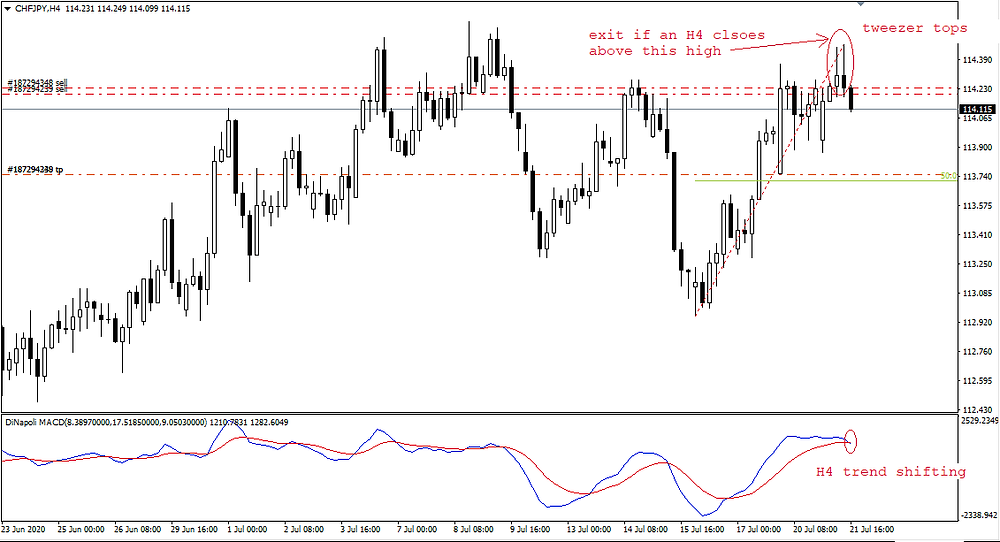 Tweezer tops candle pattern on H4 time-frame of CHF/JPY