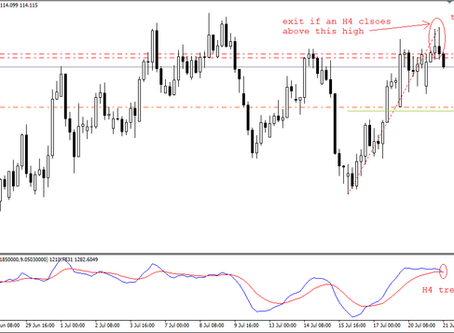 Tweezer tops candle pattern at CHF/JPY | Analysis by a Forex Fund Manager of Keon Consultancy