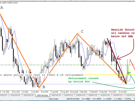 Bread & Butter sell in USD/CAD