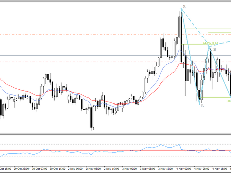 GBP/USD analysis & trading plan by Keon Consultancy | Nov 5, 2020