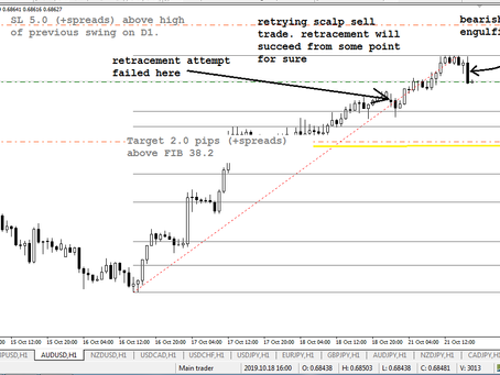 Scalp sell in AUD/USD (retry)