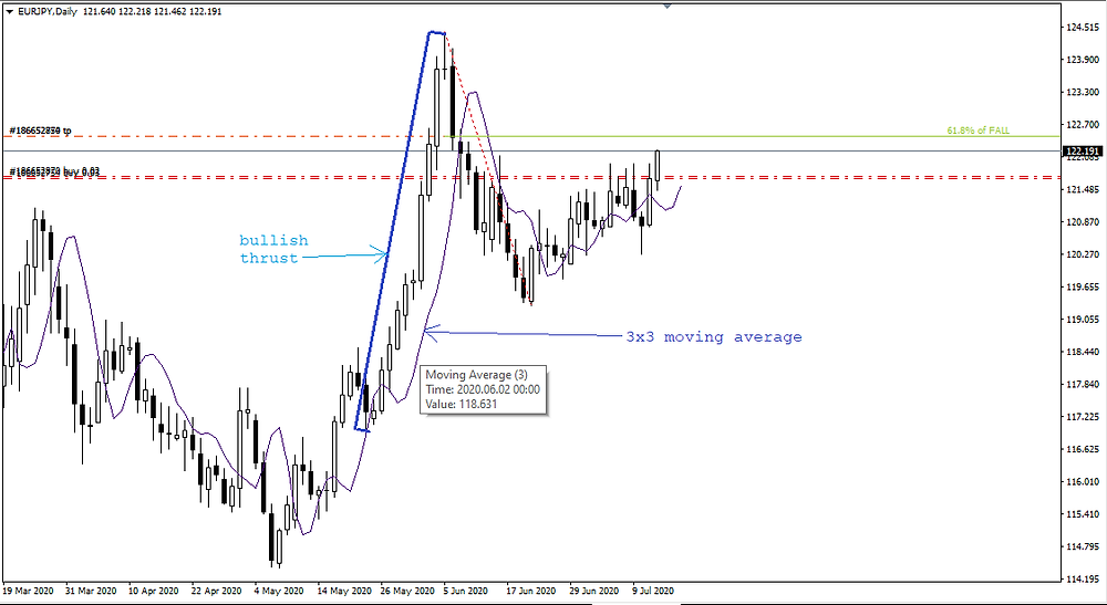 Bread and Butter pattern on EUR/JPY