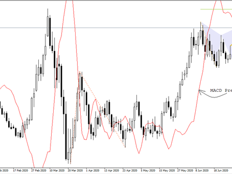 Analysis of EUR/USD, USD/JPY and EUR/JPY to determine buy trade in EUR/JPY | Forex Fund Manager