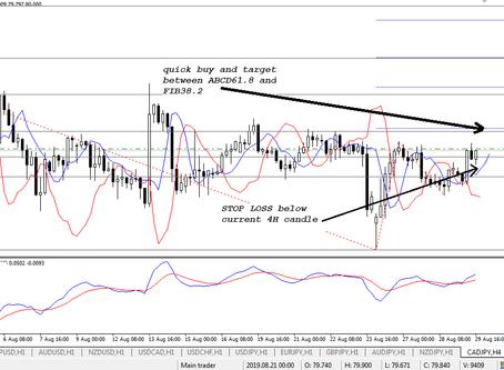 CAD/JPY analysis