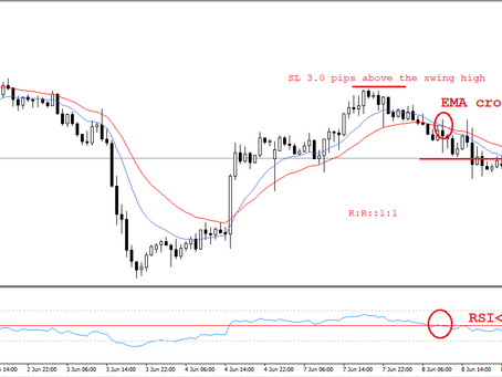 NZD/USD analysis & trading plan by Keon Consultancy