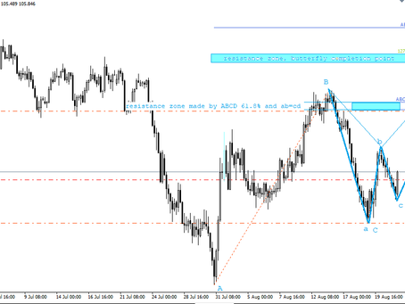 USD/JPY analysis | Managed Forex Accounts | Keon Consultancy | Aug 21, 2020