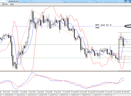 EUR/USD for Monday and for long run.