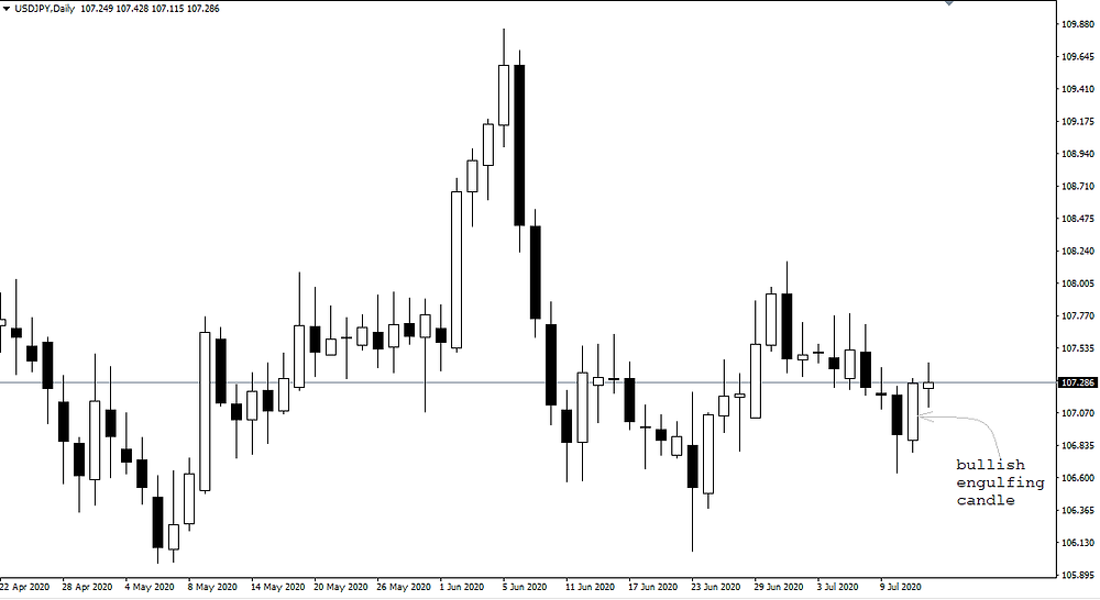 Engulfing candle on Daily time-frame of USD/JPY
