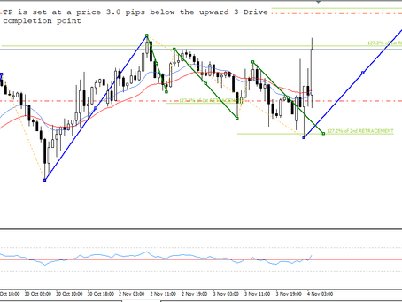 USD/JPY analysis & trading plan by Keon Consultancy | Nov 4, 2020
