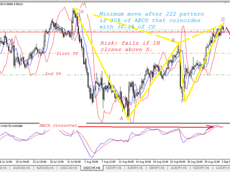USD/CHF has formed Gartley/222 pattern