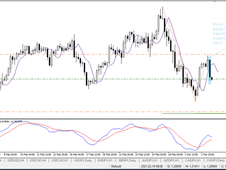 EUR/USD analysis & trading plan by Keon Consultancy | March 3, 2021