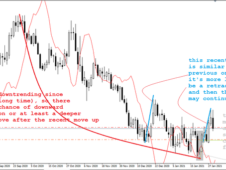 USD/CAD trading & analysis by Keon Consultancy | Jan 29, 2021