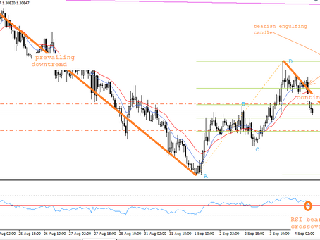 USD/CAD analysis on H1 time-frame by a Forex Fund Manager of Keon Consultancy | Sep 4, 2020