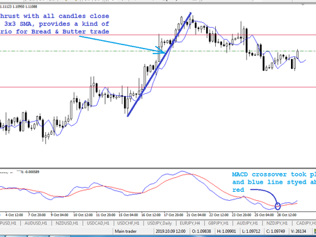 Kind of Bread & Butter buy pattern at EUR/USD | Oct 29, 2019