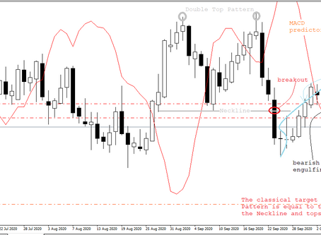 NZD/USD fundamental and technical analysis & trading plan | Oct 8, 2020 | Keon Consultancy