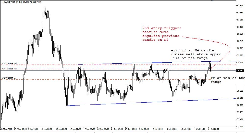 trading in range-bound market