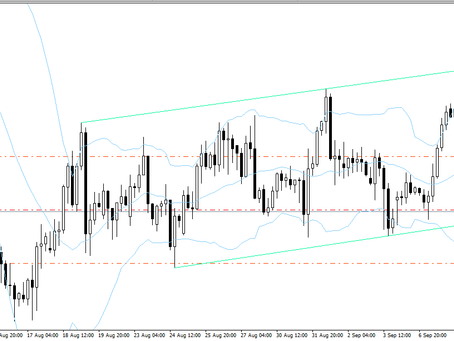 USD/JPY is moving in a channel