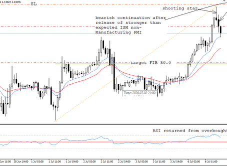 Trading ISM Non-Manufacturing PMI inline with technical analysis | Keon Consultancy