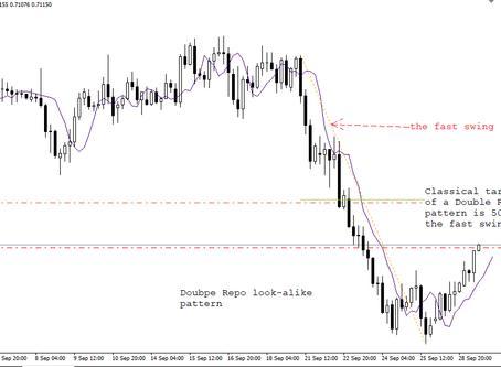 AUD/USD analysis | Double Repo pattern | Forex Fund manager | Keon Consultancy