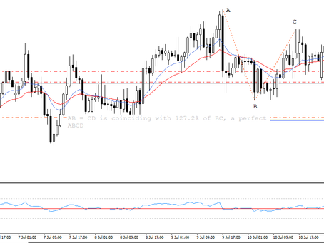 NZD/USD sell trade for Managed Forex Accounts of Keon Consultancy |