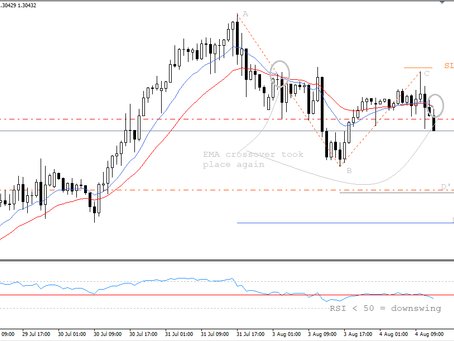 GBP/USD sell trade analysis by Keon Consultancy, a group of Forex Fund Managers