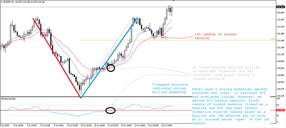 V-shaped recovery pattern on EUR/JPY