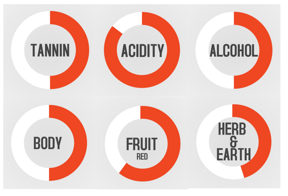 Gamay Flavour Profile