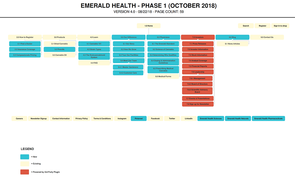 Emerald Health - Phase 1 Site Map.png