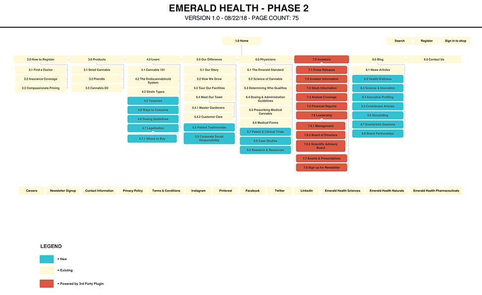 Emerald Health - Phase 2 Site Map.png