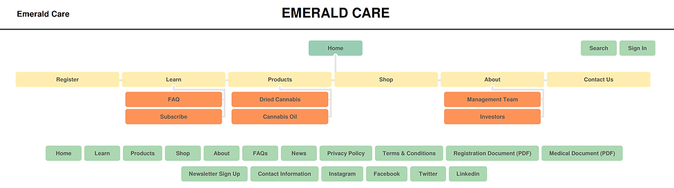 Emerald Care - Current Site Map.png