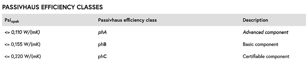 Passivhaus Efficiency Classes