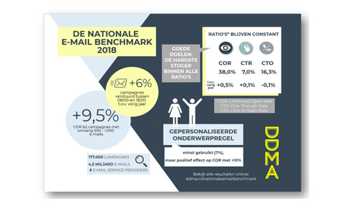 Nationale e-mail benchmark 2018
