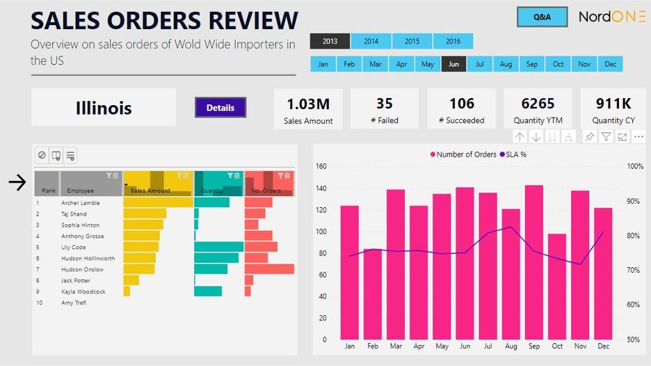 Sales Orders Review