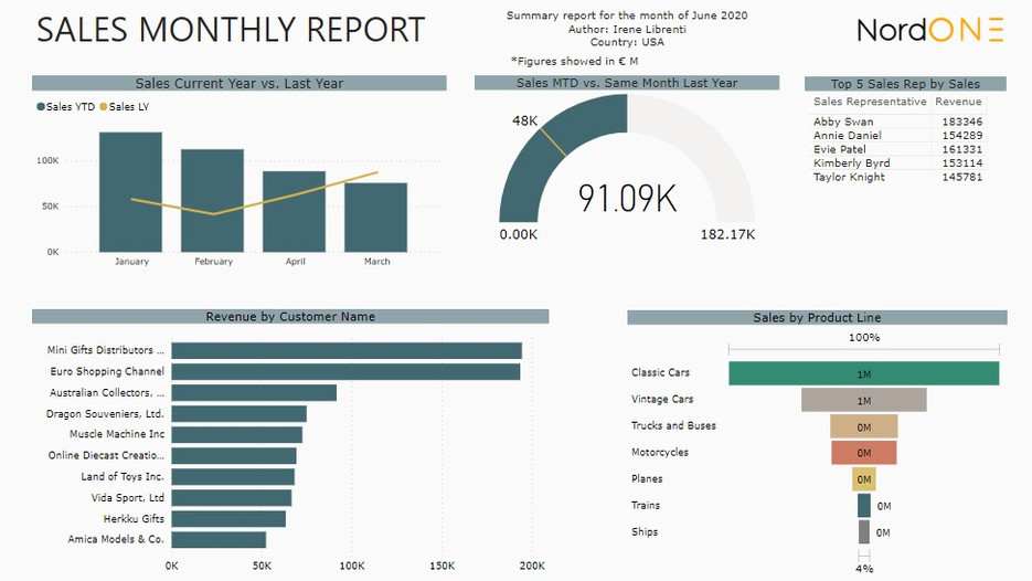 Sales Monthly Report