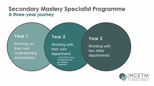 secondary-mastery-three-year-journey-dia