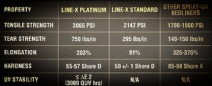 Line-X stronger than other spray on truck bedliners tensile strength PSI