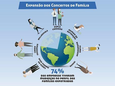 Pesquisa Mobility Brazil 2018 - Evolução do Perfil da Família Expatriada