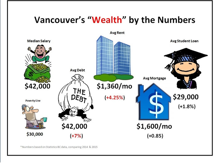 Vancouver, BC: The illusion of wealth