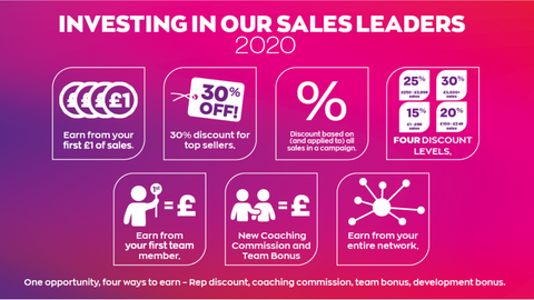 Earning Opportunity With Avon UK