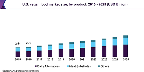 us-vegan-food-market.png