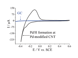 Palladium nanotubes.png