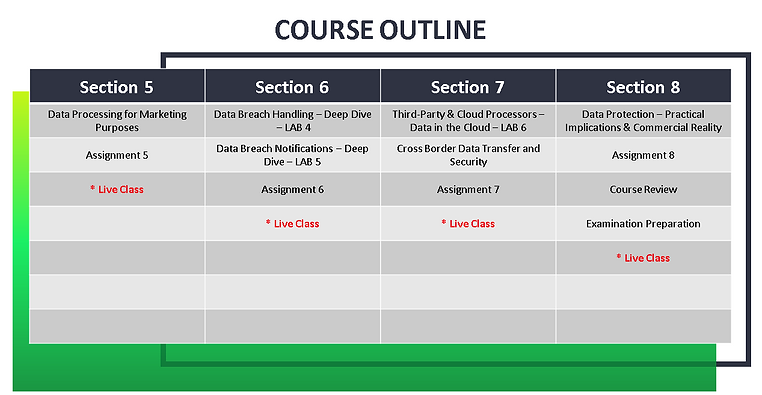 DPOGP_Course_Outline_2.PNG