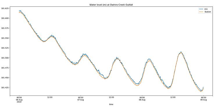 waterwatch live data
