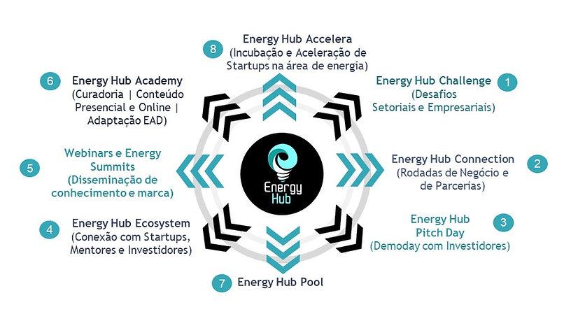 Energy hub.jfif